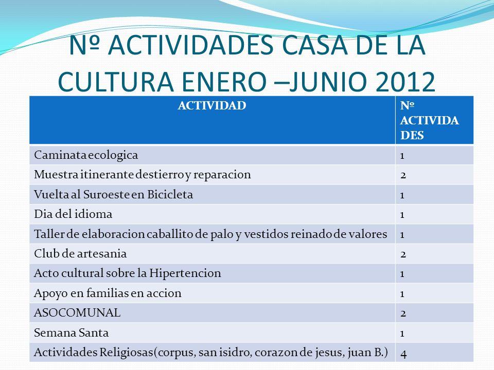 Nº ACTIVIDADES CASA DE LA CULTURA ENERO –JUNIO 2012