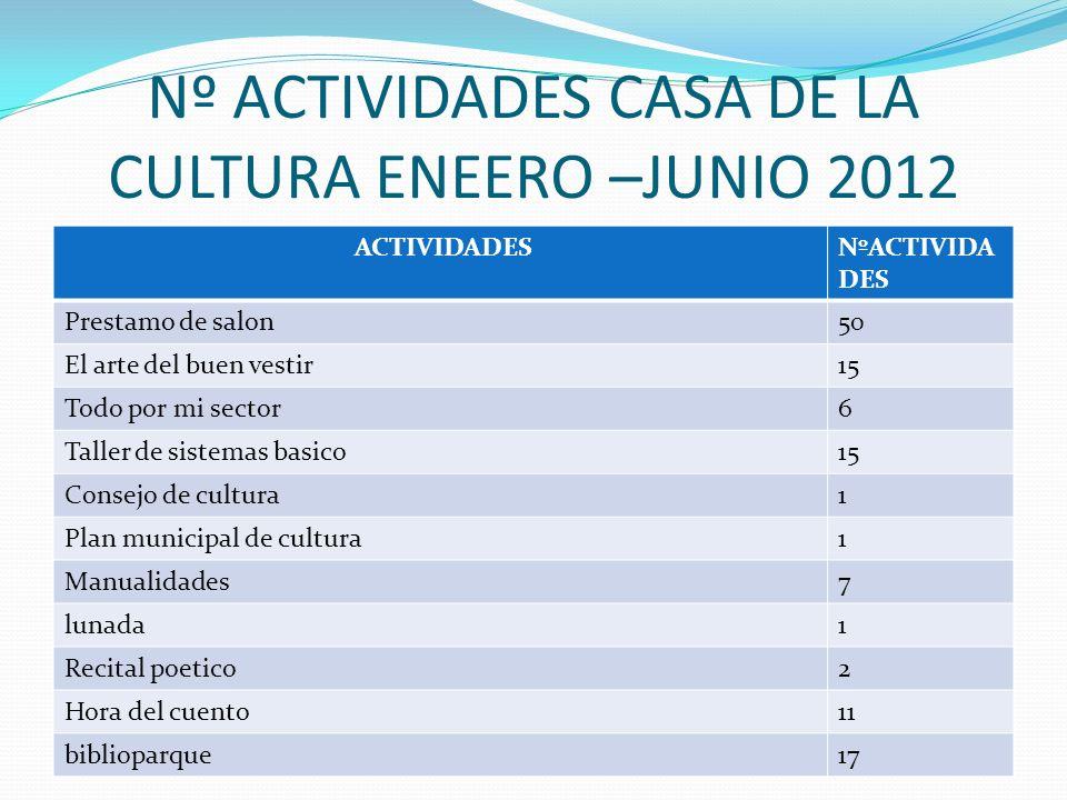 Nº ACTIVIDADES CASA DE LA CULTURA ENEERO –JUNIO 2012