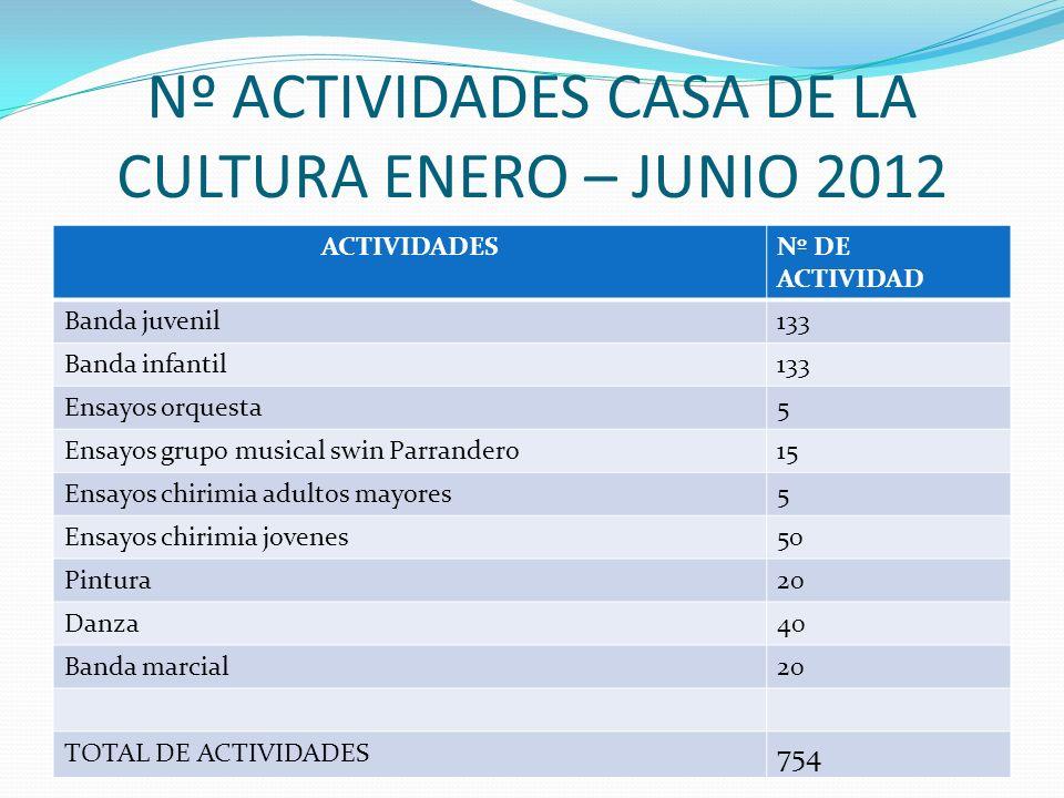 Nº ACTIVIDADES CASA DE LA CULTURA ENERO – JUNIO 2012