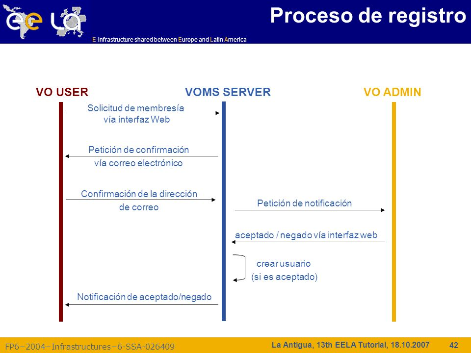 Proceso de registro VO ADMIN VO USER VOMS SERVER