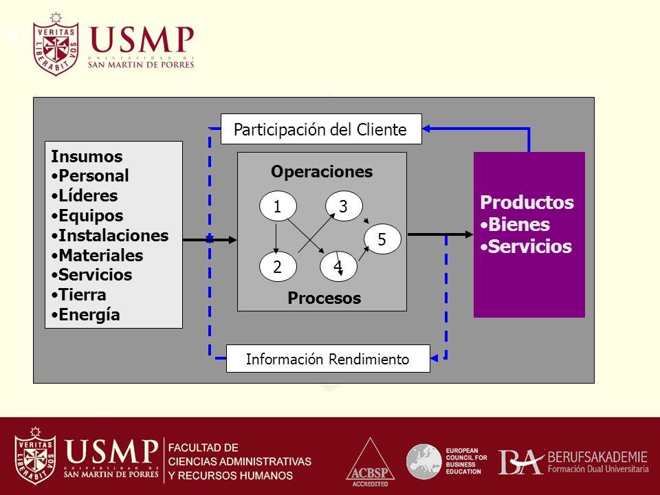 Productos Bienes Servicios Participación del Cliente Insumos Personal