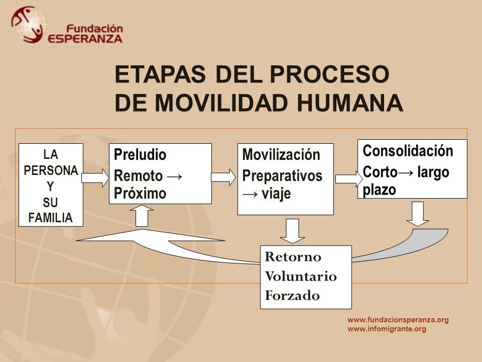 ETAPAS DEL PROCESO DE MOVILIDAD HUMANA Preludio Remoto → Próximo