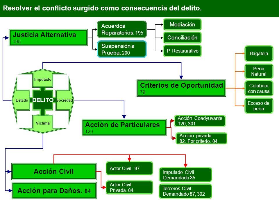 Acción Civil Acción para Daños. 84