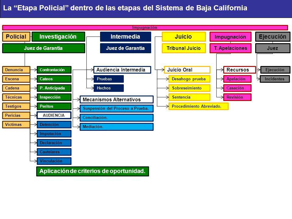 La Etapa Policial dentro de las etapas del Sistema de Baja California