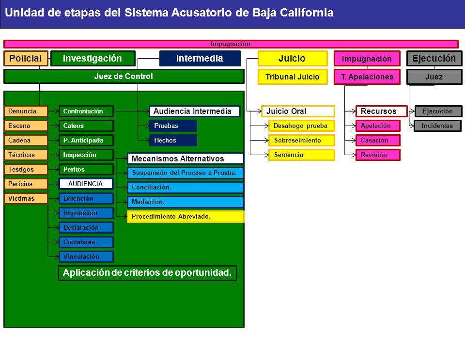 Unidad de etapas del Sistema Acusatorio de Baja California