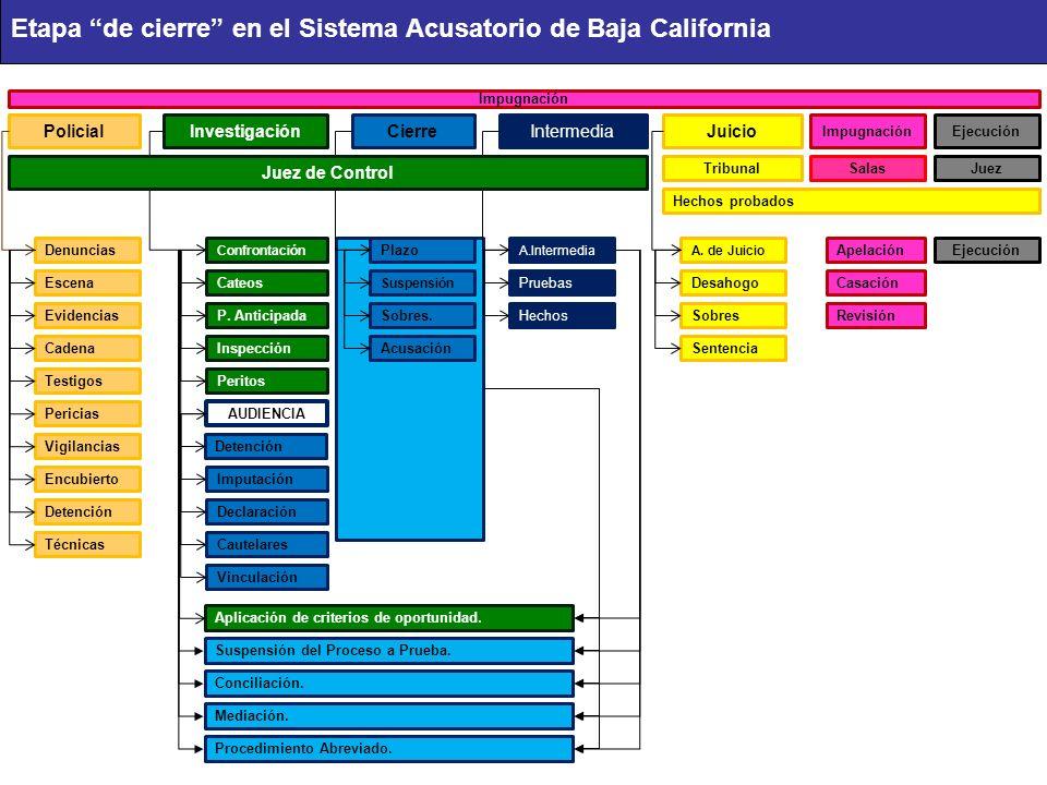 Etapa de cierre en el Sistema Acusatorio de Baja California