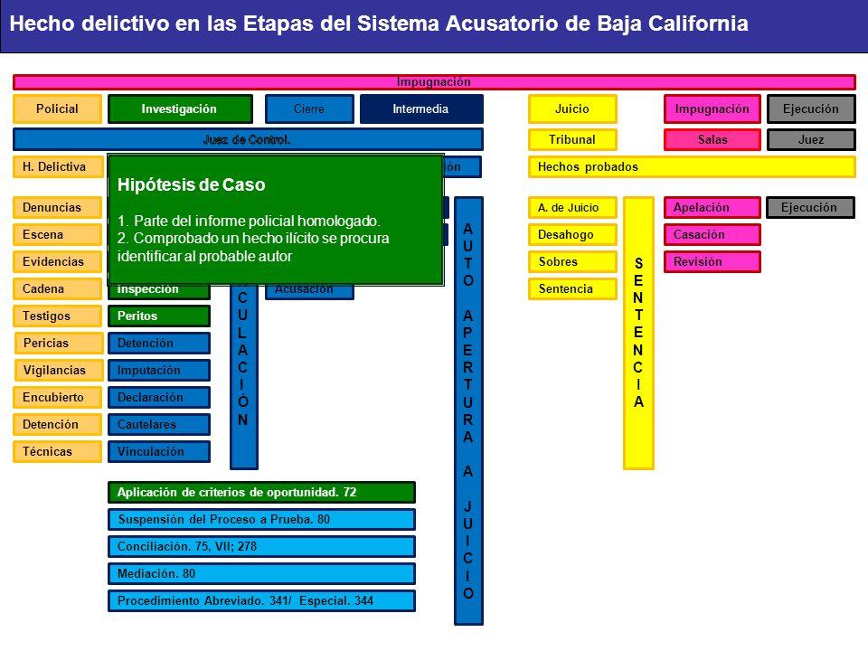 Hecho delictivo en las Etapas del Sistema Acusatorio de Baja California