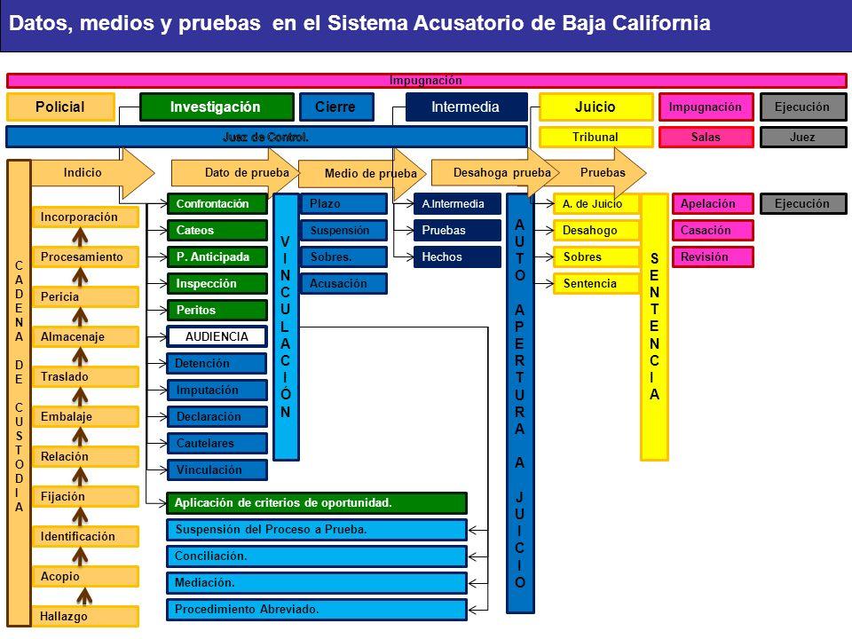 Datos, medios y pruebas en el Sistema Acusatorio de Baja California