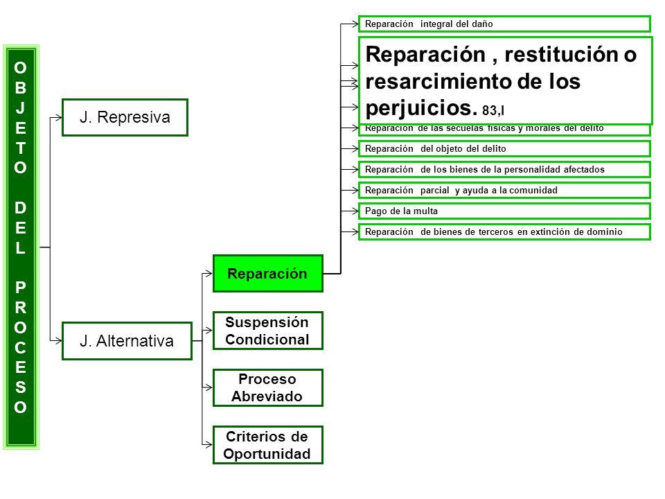 Reparación , restitución o resarcimiento de los perjuicios. 83,I