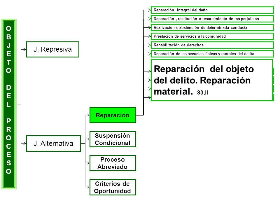 Reparación del objeto del delito. Reparación material. 83,II