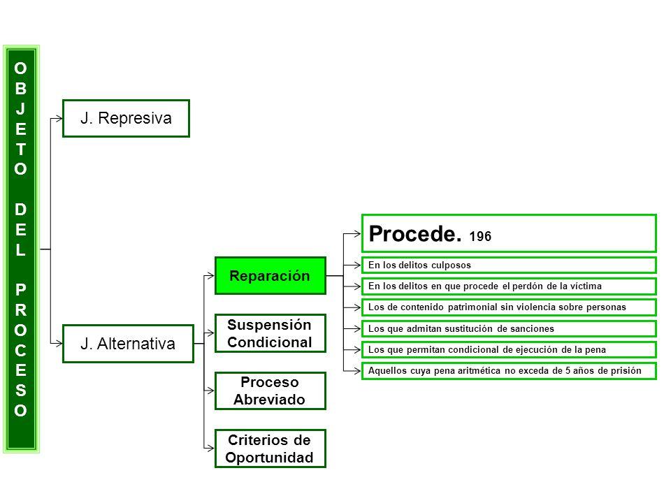 Procede. 196 O B J E T J. Represiva D L P R C S J. Alternativa