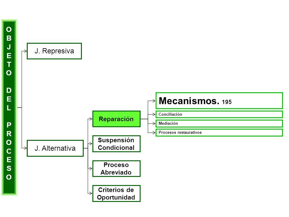 Mecanismos. 195 O B J E T J. Represiva D L P R C S J. Alternativa