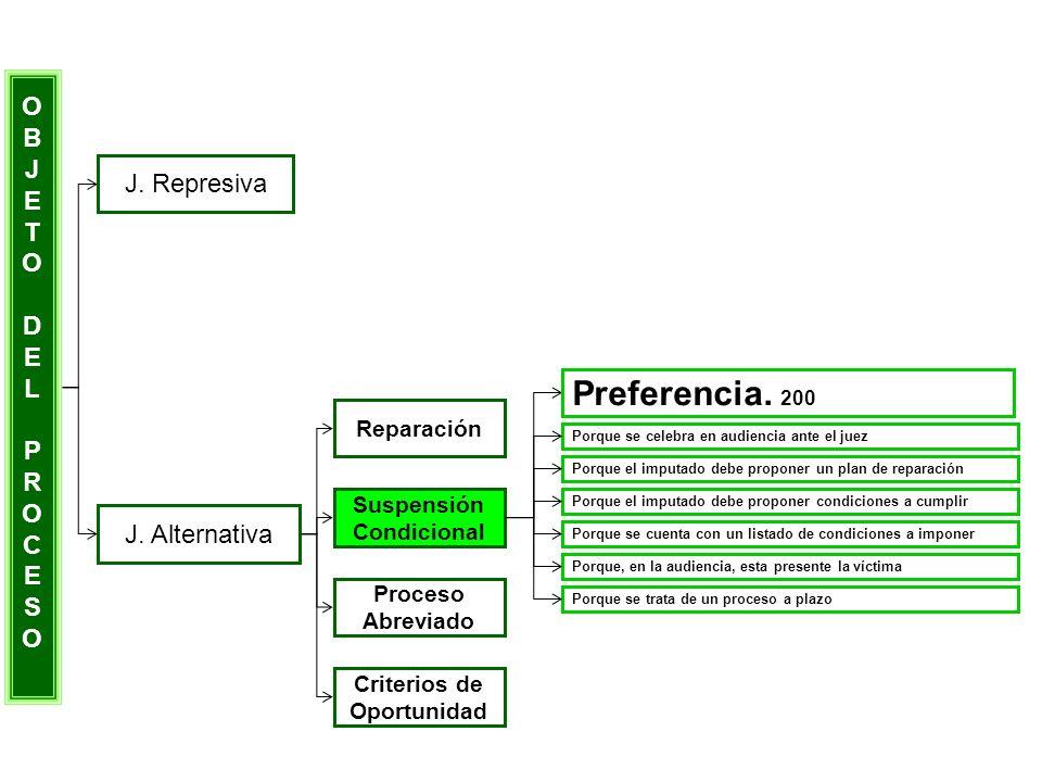 Preferencia. 200 O B J E T J. Represiva D L P R C S J. Alternativa