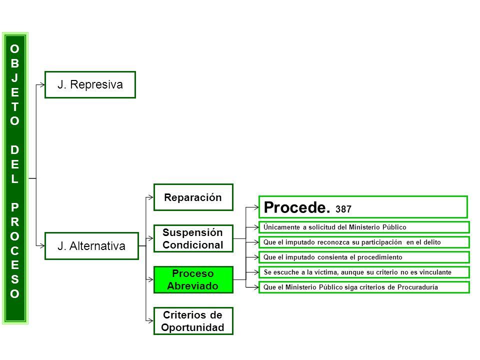 Procede. 387 O B J E T J. Represiva D L P R C S J. Alternativa