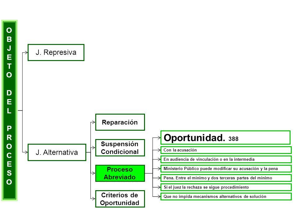 Oportunidad. 388 O B J E T J. Represiva D L P R C S J. Alternativa