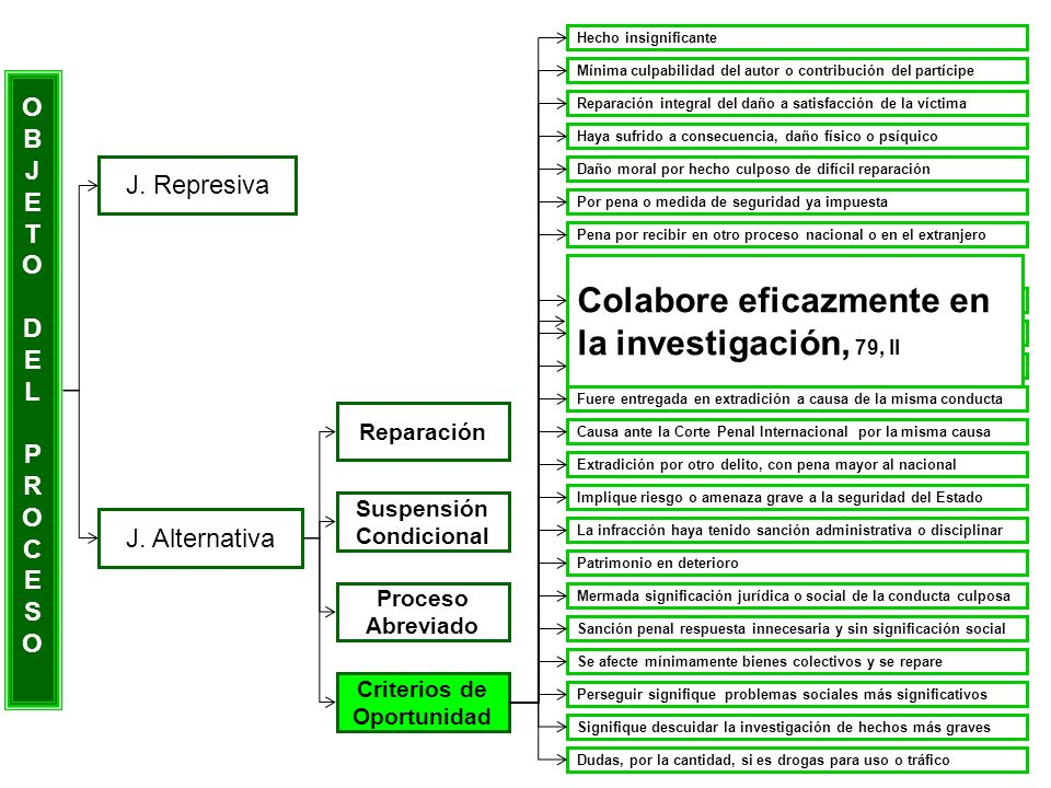Colabore eficazmente en la investigación, 79, II