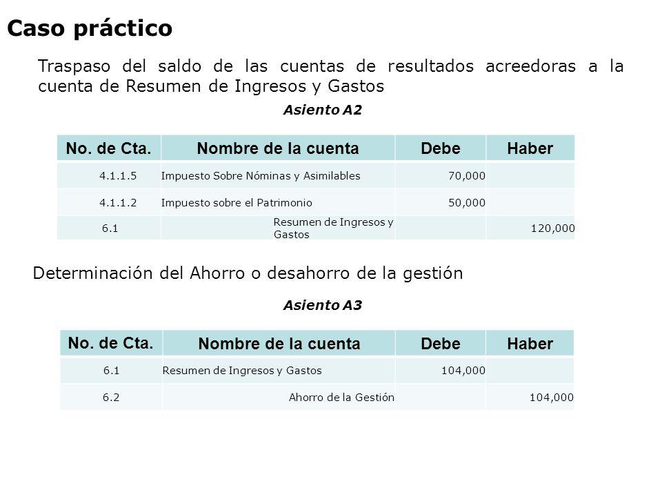 Caso práctico Traspaso del saldo de las cuentas de resultados acreedoras a la cuenta de Resumen de Ingresos y Gastos.