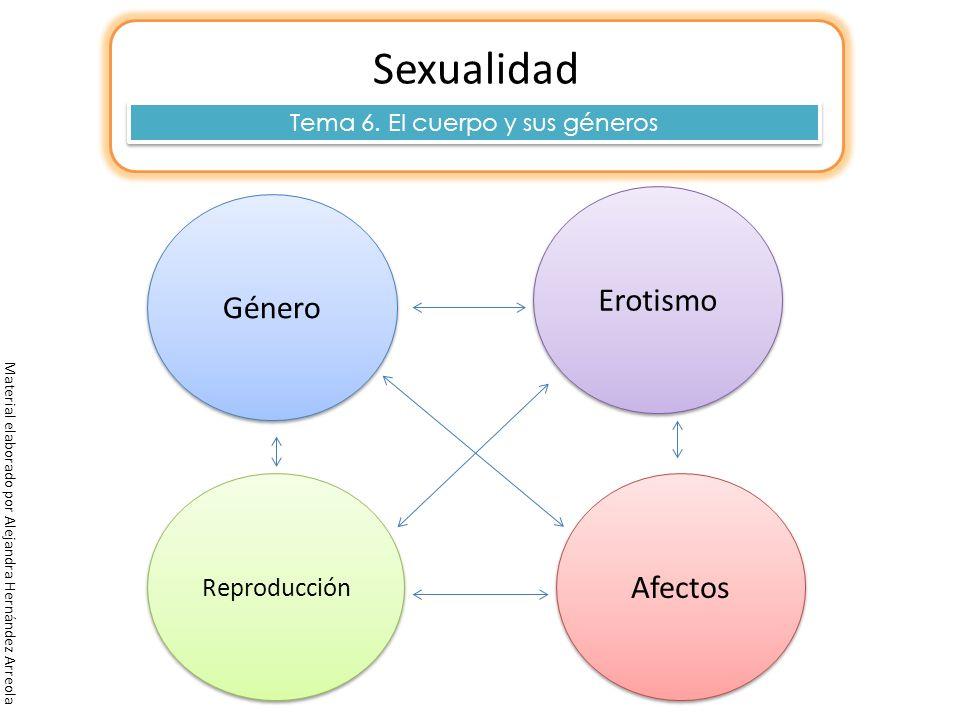 Tema 6. El cuerpo y sus géneros
