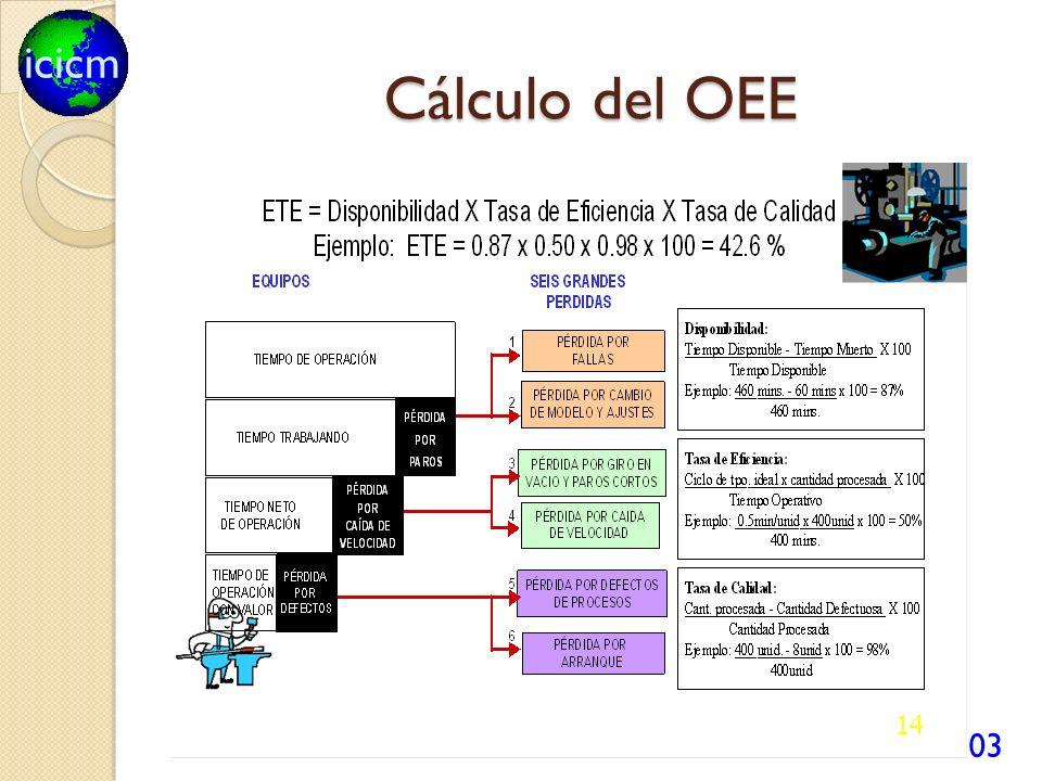 Cálculo del OEE