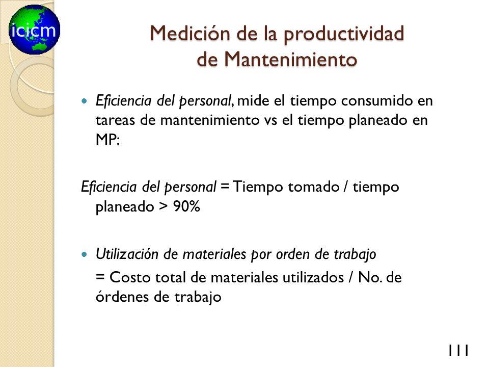 Medición de la productividad de Mantenimiento