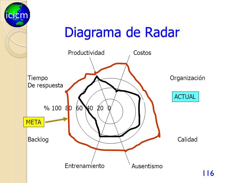 Diagrama de Radar Productividad Costos Tiempo De respuesta