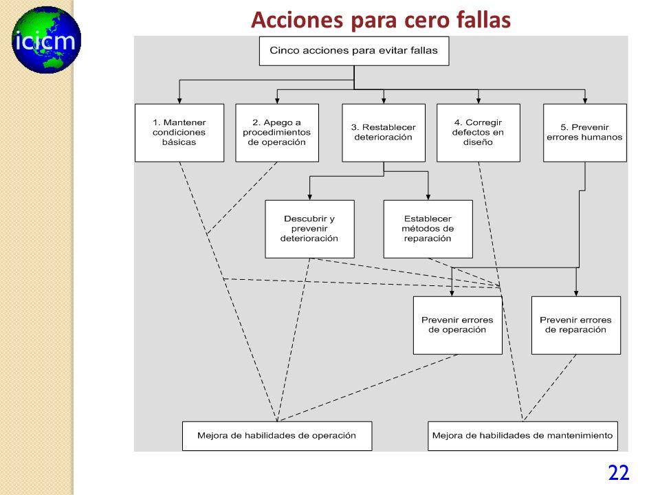 Acciones para cero fallas