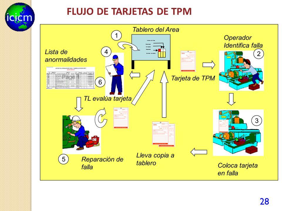 FLUJO DE TARJETAS DE TPM