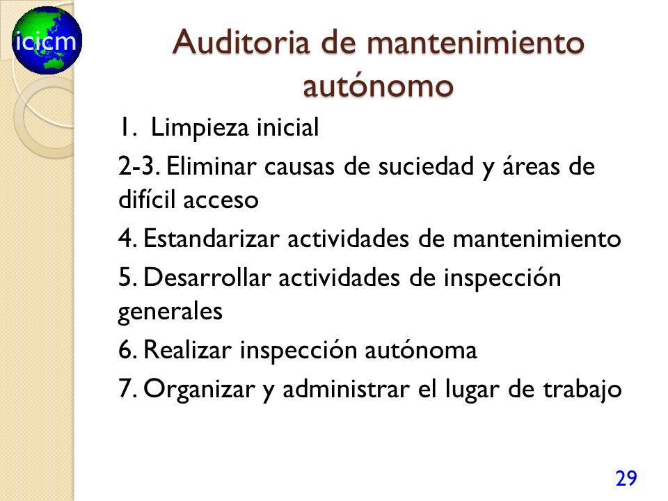 Auditoria de mantenimiento autónomo