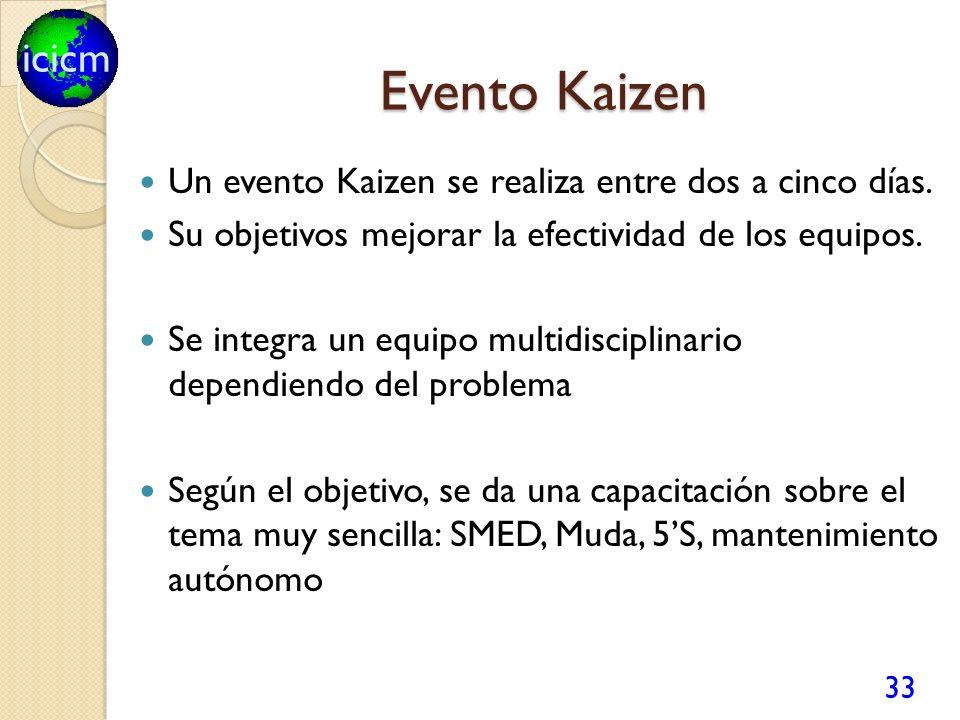 Evento Kaizen Un evento Kaizen se realiza entre dos a cinco días.