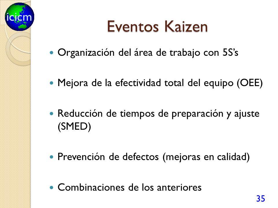 Eventos Kaizen Organización del área de trabajo con 5S's
