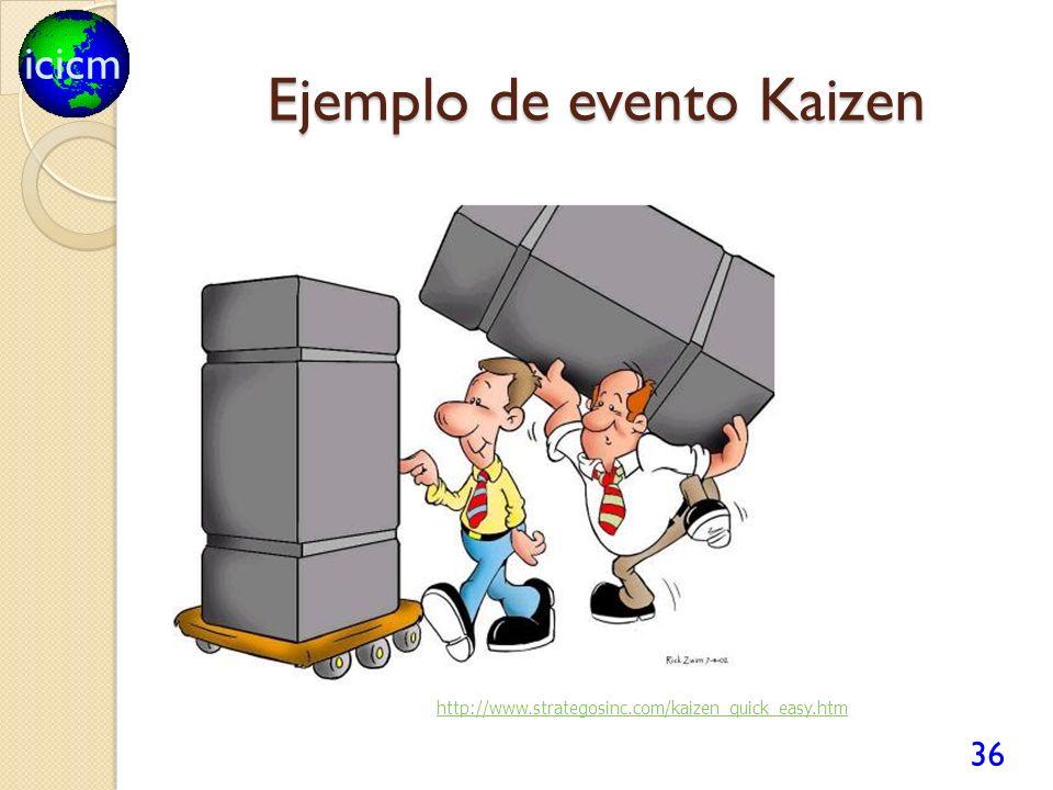 Ejemplo de evento Kaizen