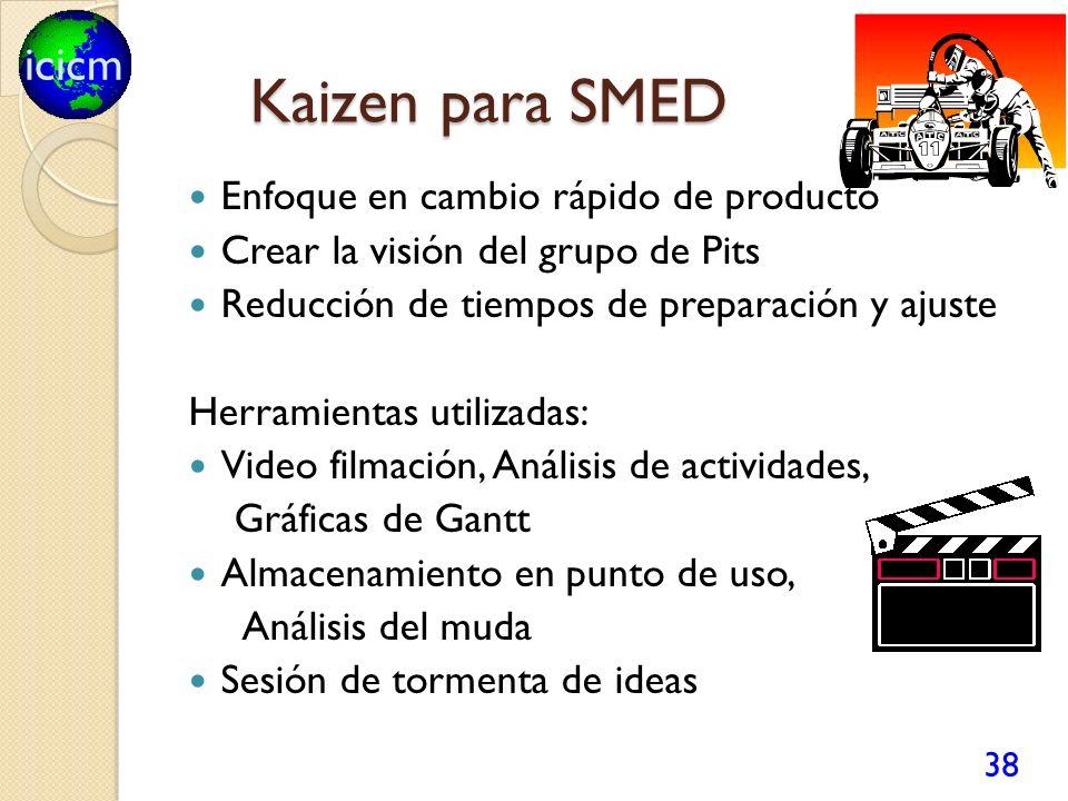 Kaizen para SMED Enfoque en cambio rápido de producto