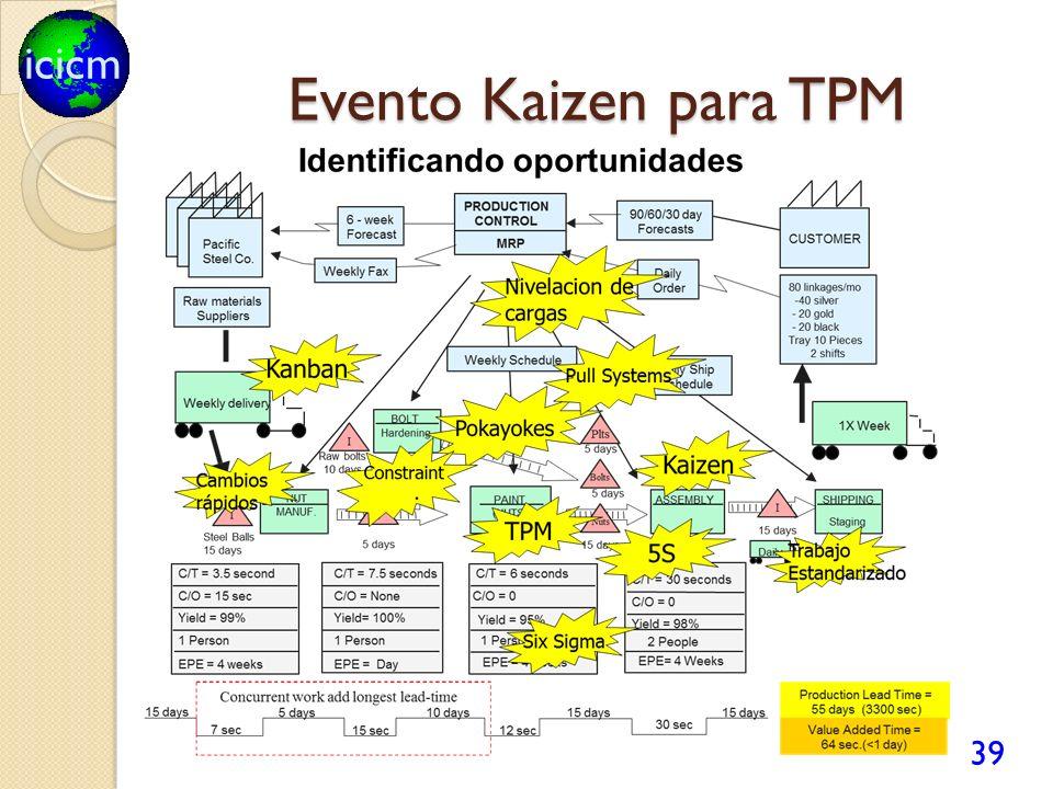 Evento Kaizen para TPM