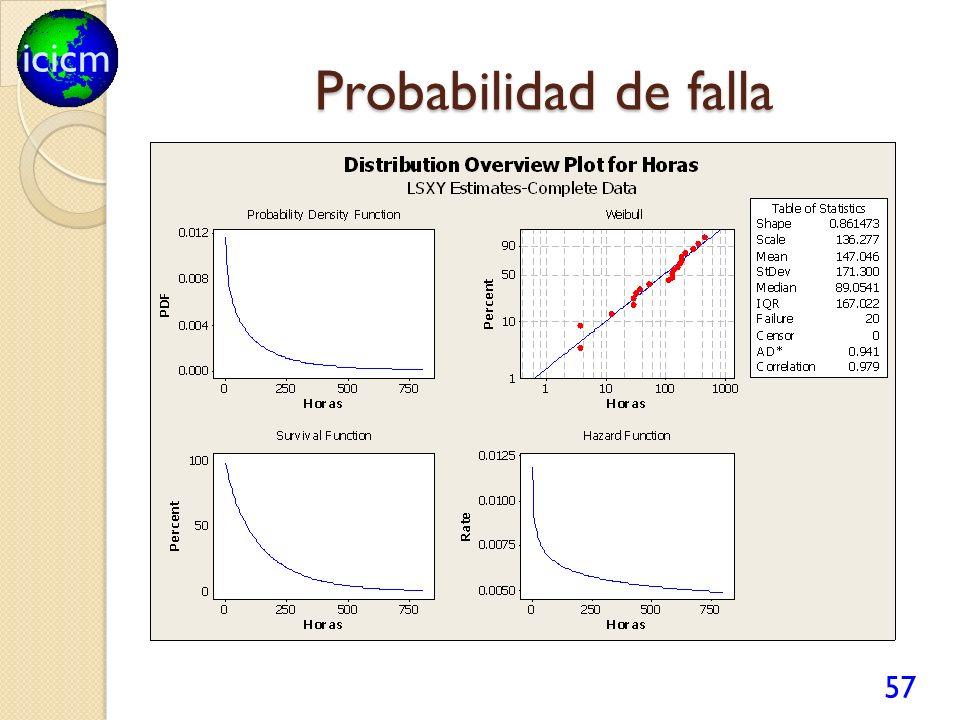 Probabilidad de falla