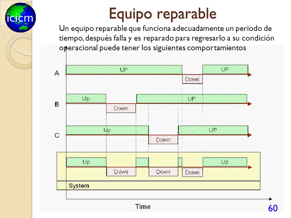 Equipo reparable