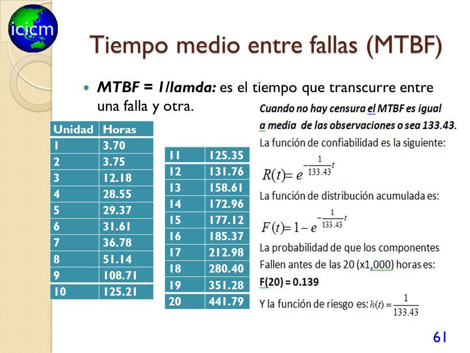 Tiempo medio entre fallas (MTBF)