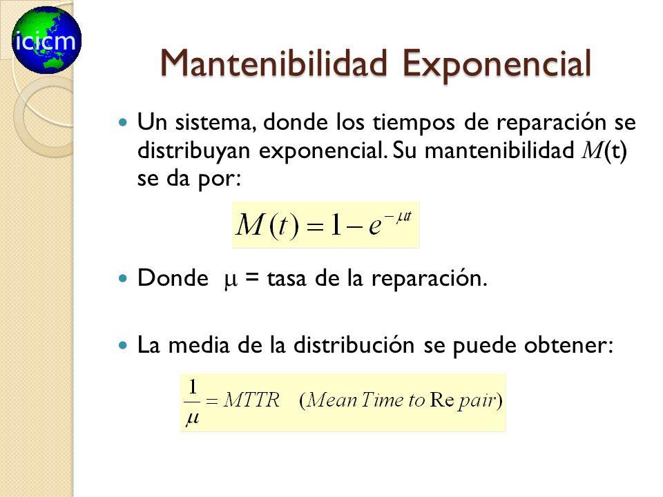 Mantenibilidad Exponencial