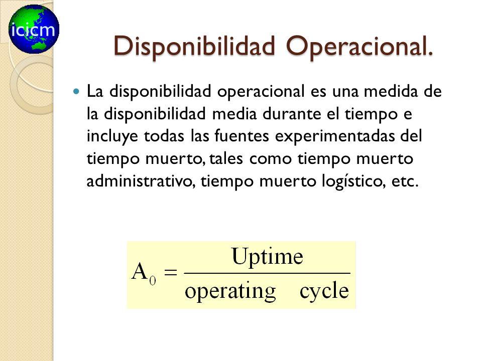 Disponibilidad Operacional.