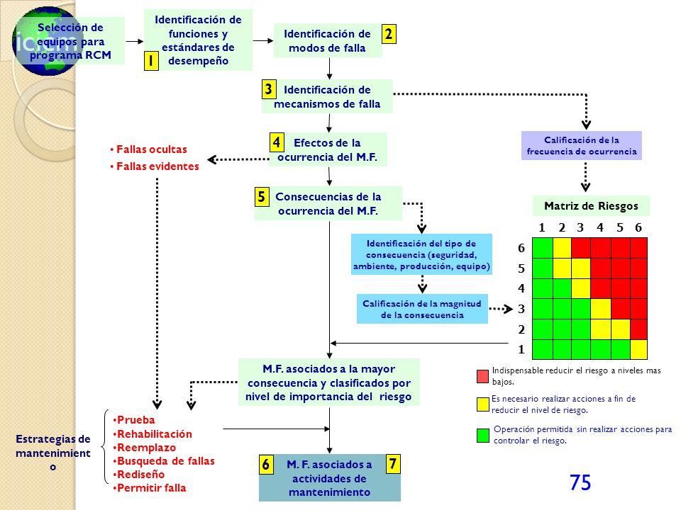 2 1 3 4 5 6 7 Identificación de funciones y estándares de desempeño