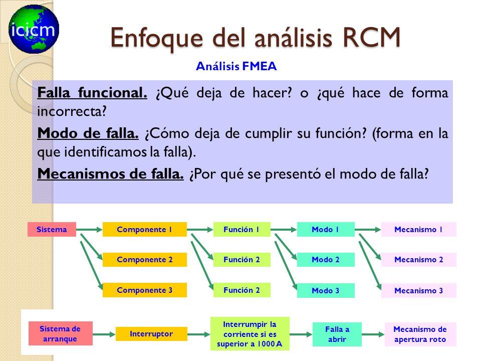 Enfoque del análisis RCM