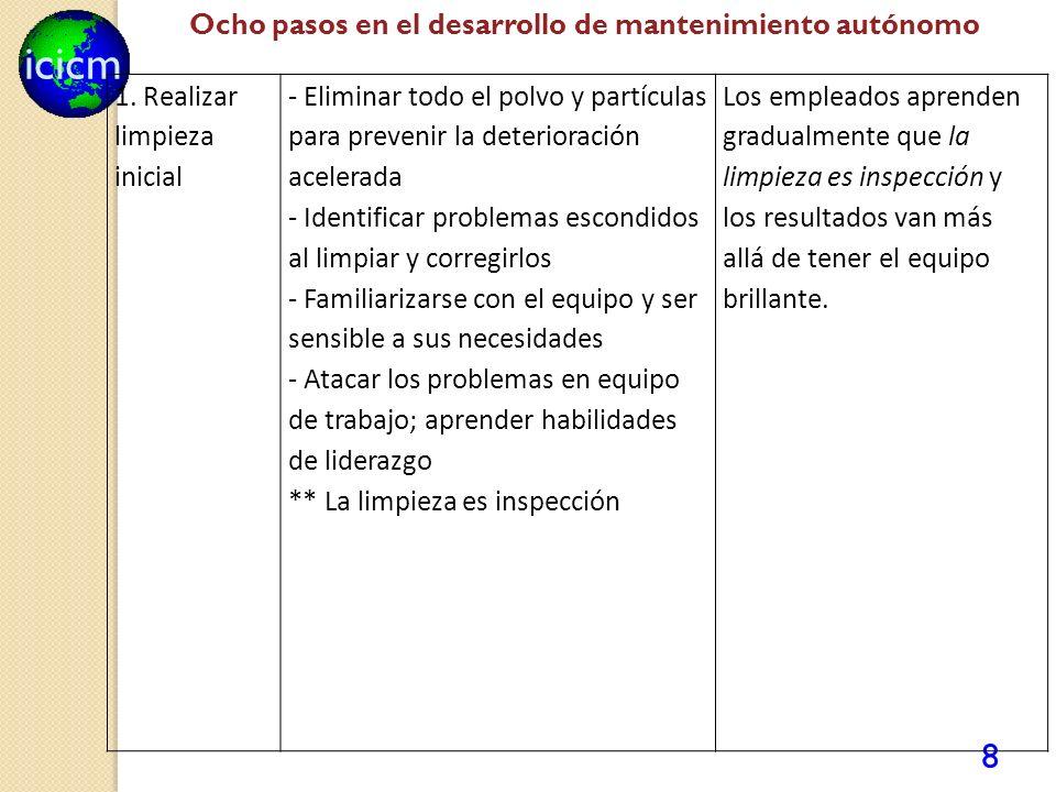 Ocho pasos en el desarrollo de mantenimiento autónomo