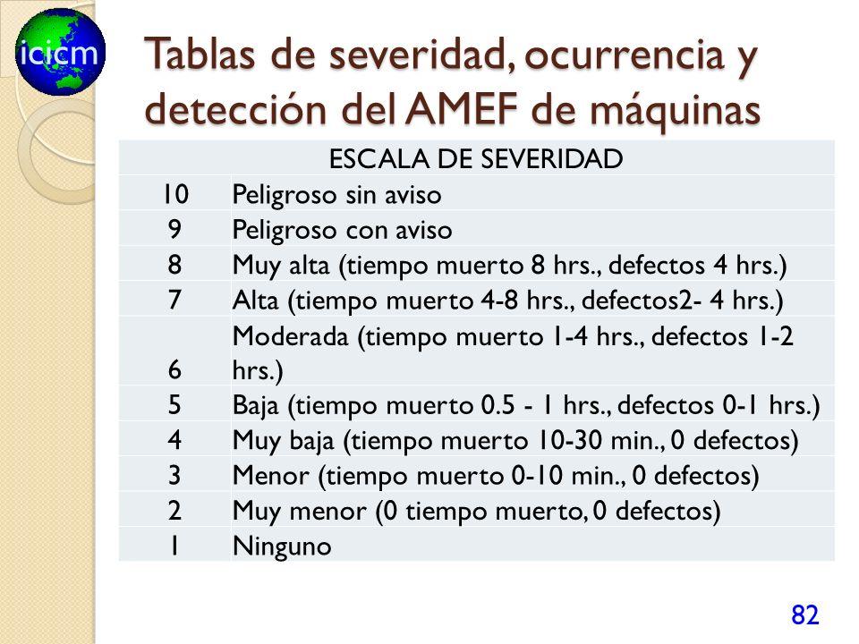 Tablas de severidad, ocurrencia y detección del AMEF de máquinas