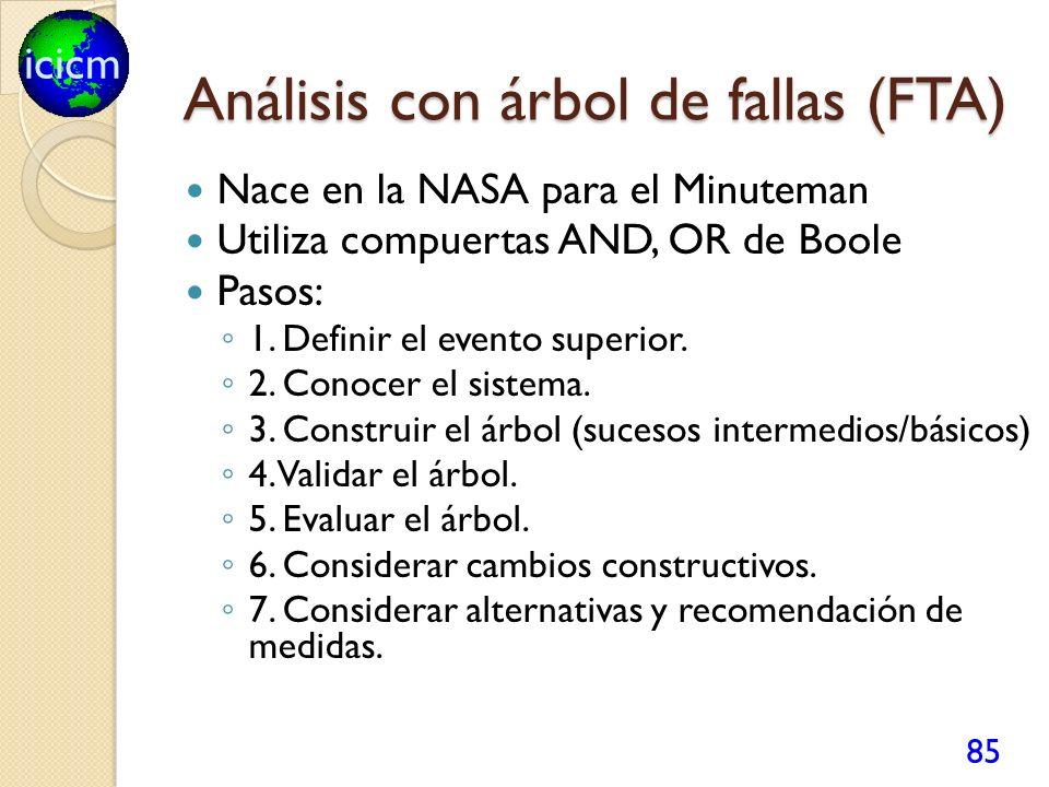 Análisis con árbol de fallas (FTA)