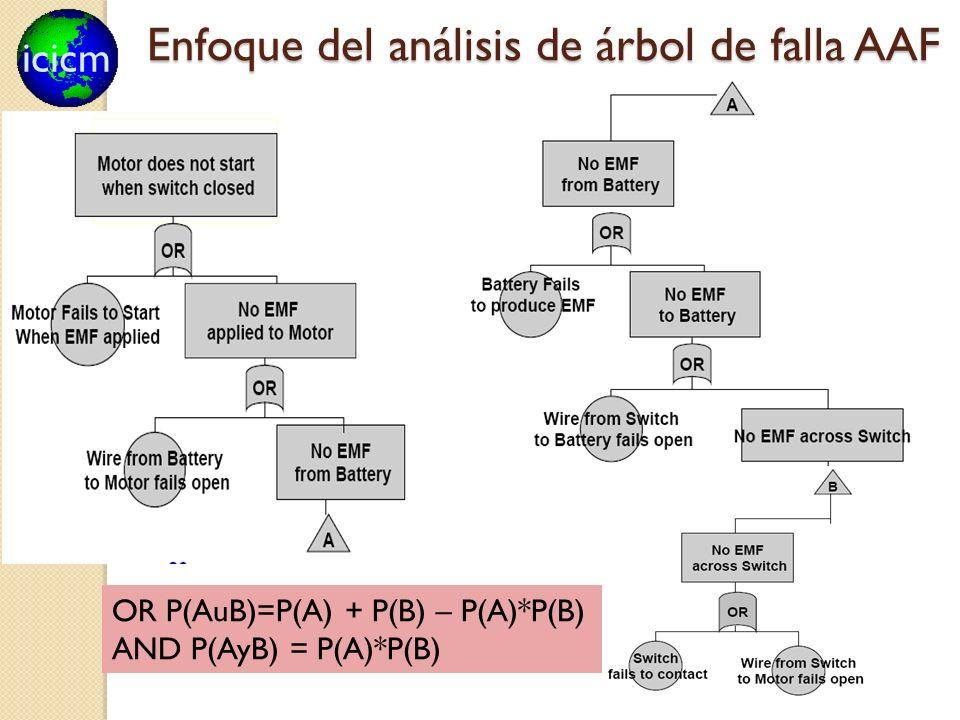 Enfoque del análisis de árbol de falla AAF