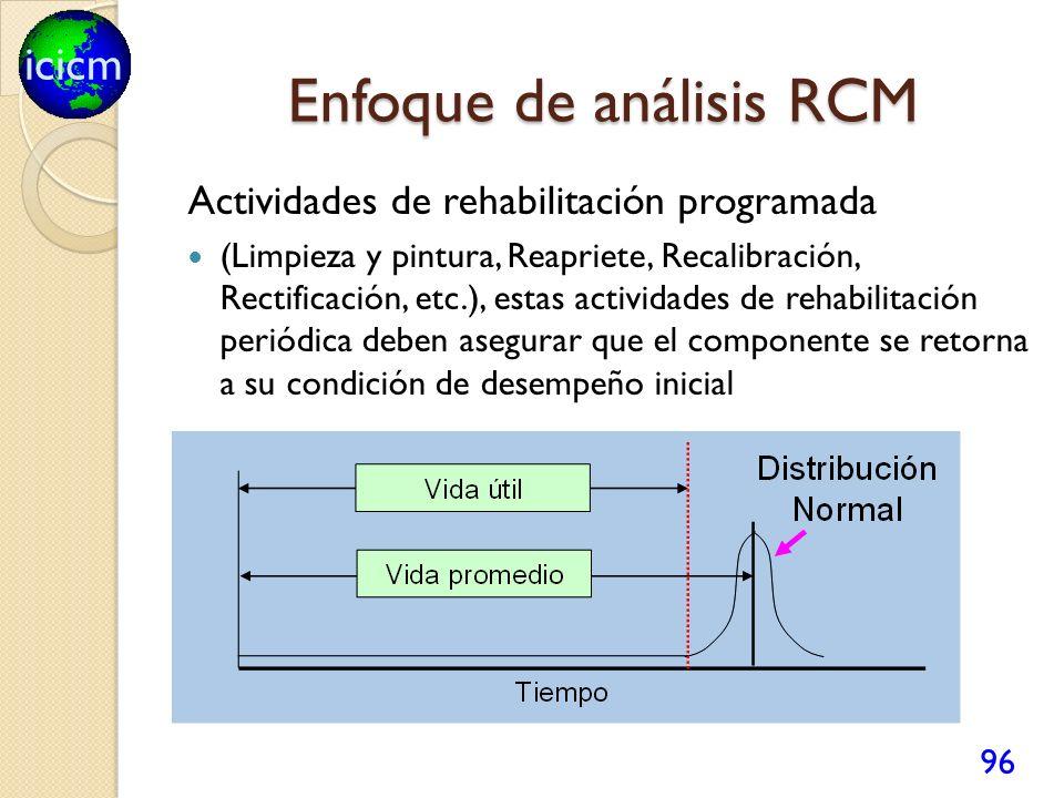 Enfoque de análisis RCM