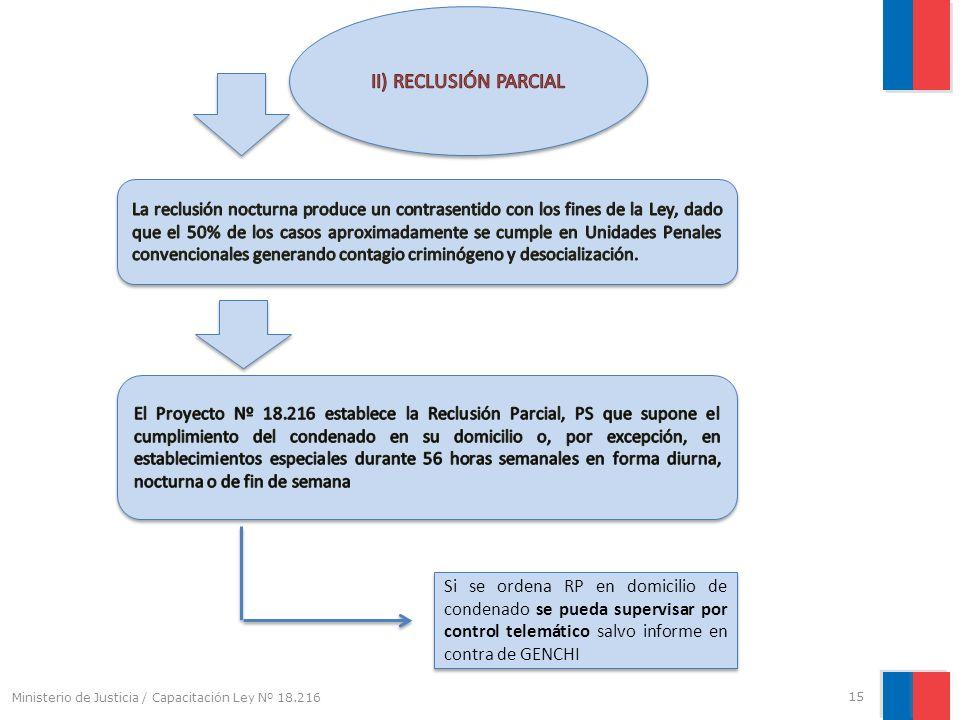 II) RECLUSIÓN PARCIAL