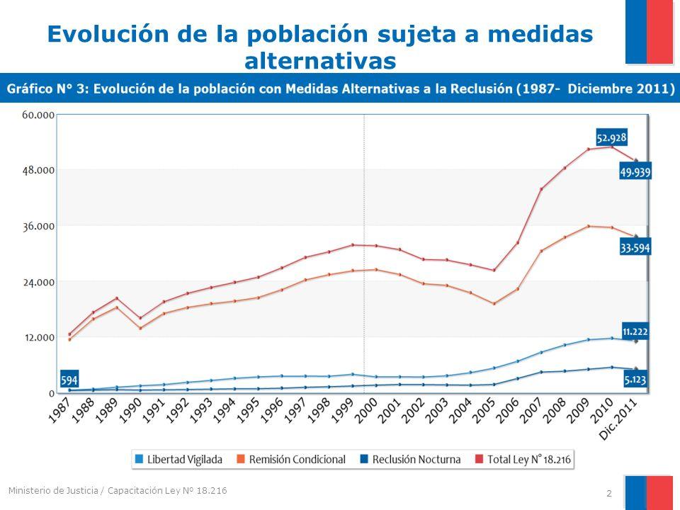 Evolución de la población sujeta a medidas alternativas