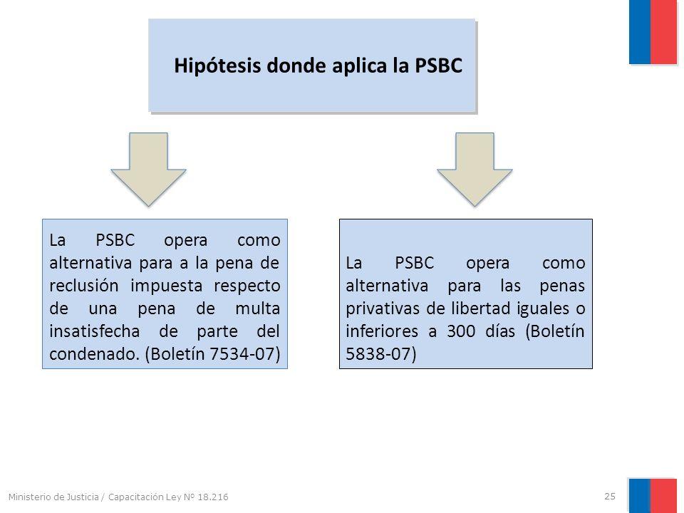 Hipótesis donde aplica la PSBC