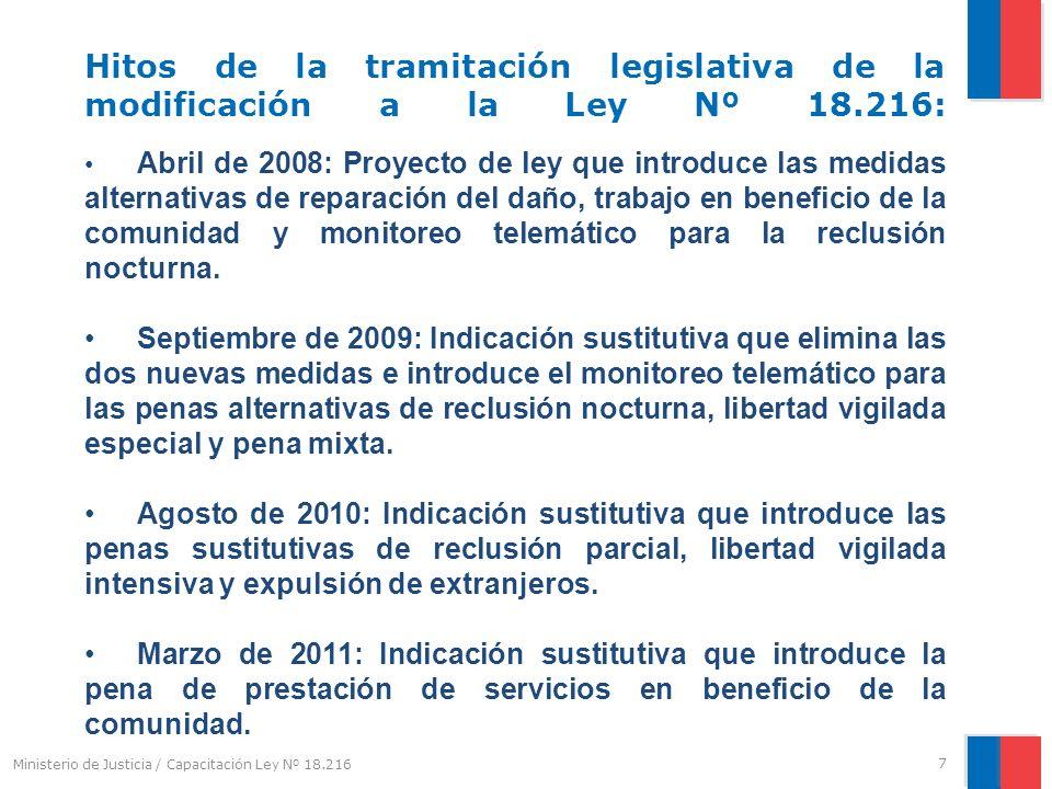 Hitos de la tramitación legislativa de la modificación a la Ley Nº 18