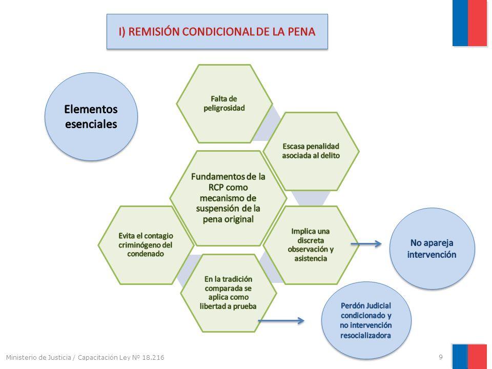 I) REMISIÓN CONDICIONAL DE LA PENA